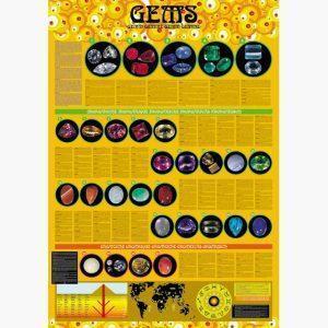 Εκπαιδευτικές Αφίσες - Gems